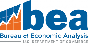 BEA: SC Gross Domestic Product Falls 4.8% in 1Q2020
